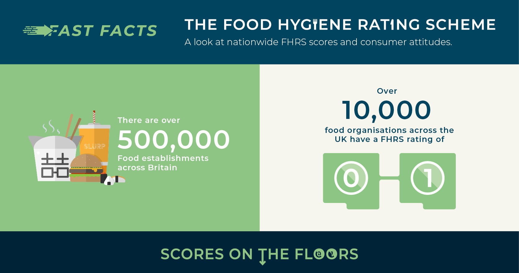 Food Hygiene Rating Scheme Infographic